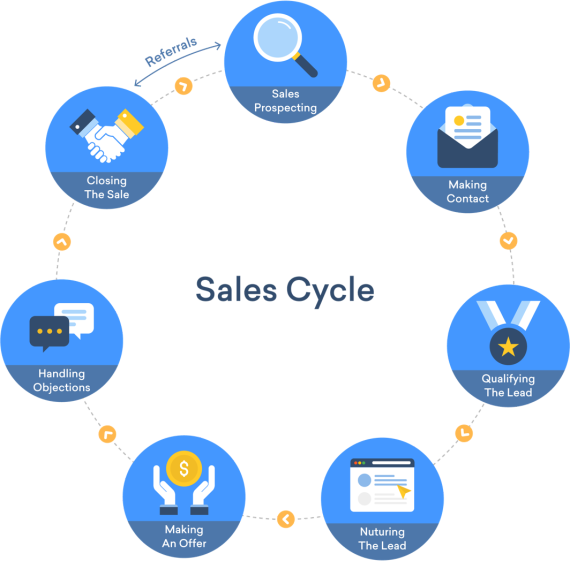 Sales Cycle A Beginner S Guide To Sales Cycle Management